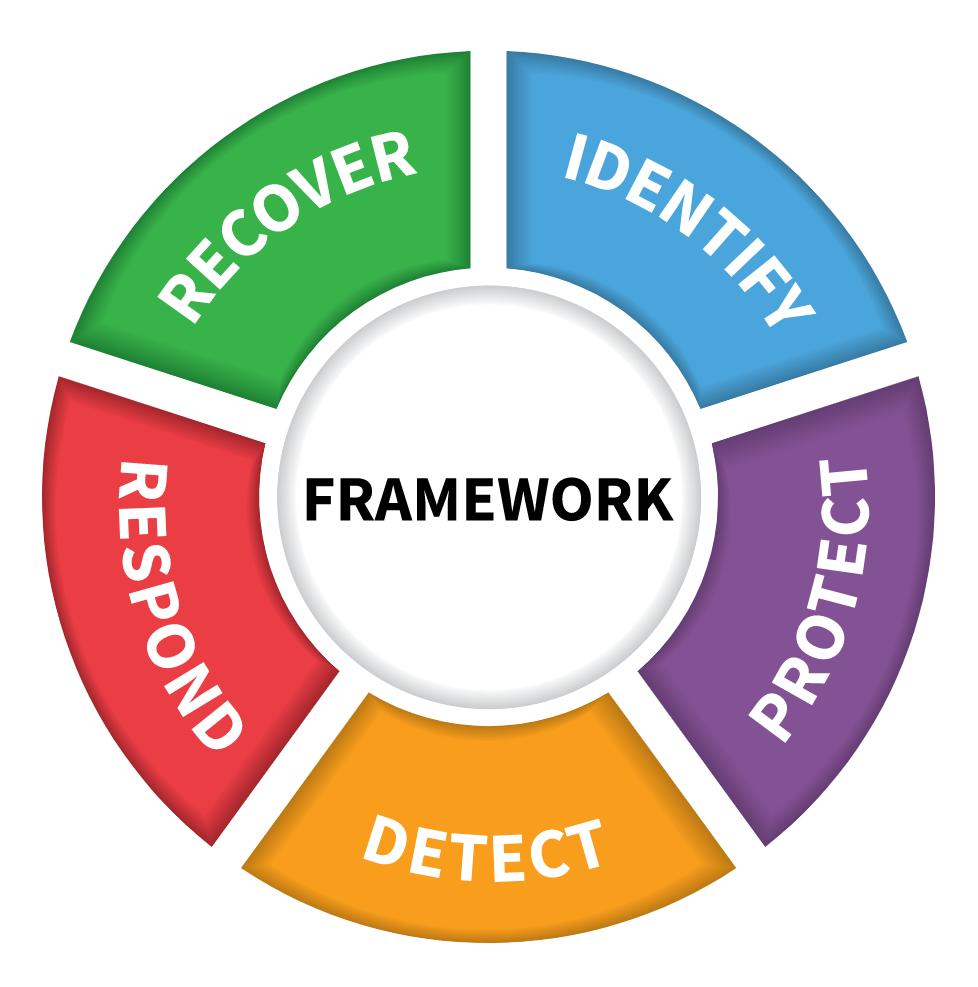 NIST Cybersecurity Framework Fonksiyonları