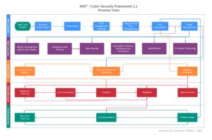 Resim 3: NIST Cybersecurity Framework Süreç Diyagramı