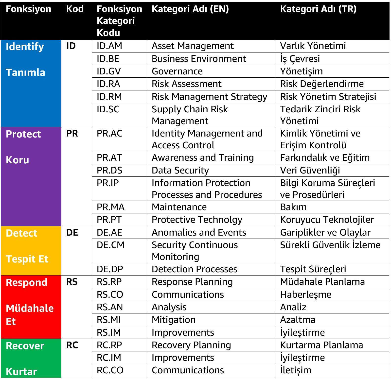 Resim 2: NIST Cybersecurity Framework Kategori Listesi